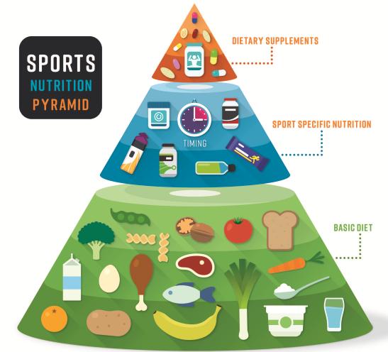 sports-nutrition-pyramid